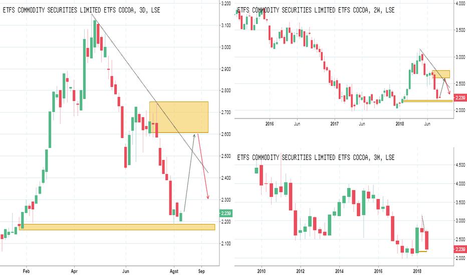 COCO: IFC Analyst : Commodity COCOA : Peluang Beli ke 2590