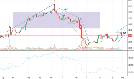 ACAD: Finding the upcoming support zone and the right time to sell/buy