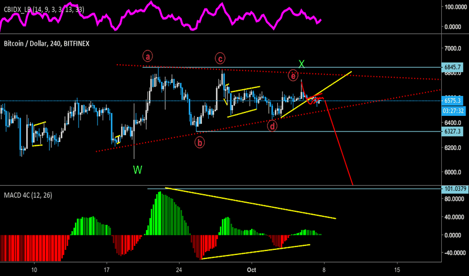 BTCUSD: BTC - Daily Contracting triangle about to resolve soon.
