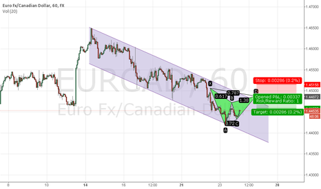 EURCAD: eurcad bearish gartley