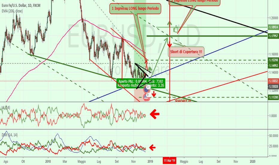 EURUSD: Euro Usd= ancora poca volatilità !!