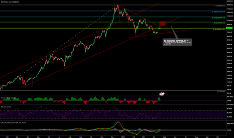 BTCUSD: BTC Up Channel Target