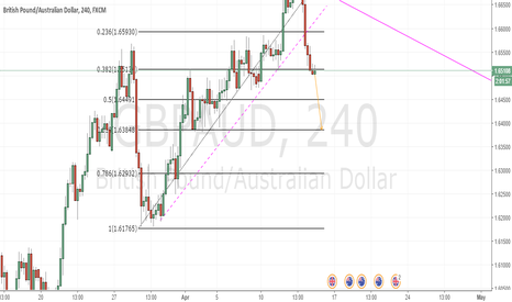 GBPAUD: gbpaud short 0.382 rejection