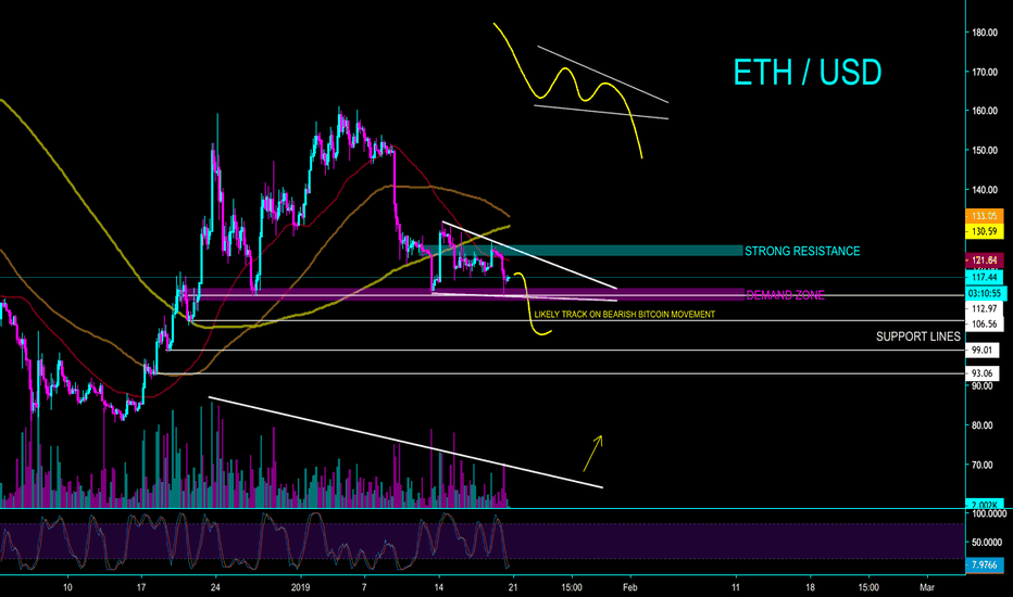 ETHUSD: ETH / USD - IT'S ALL UP TO BITCOIN - CryptoManiac101