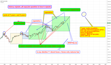 NIFTY: is history repeats trying to know how