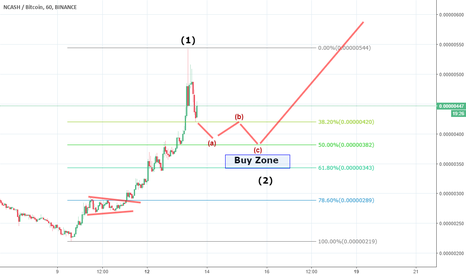 NCASHBTC: Wait on Pullback