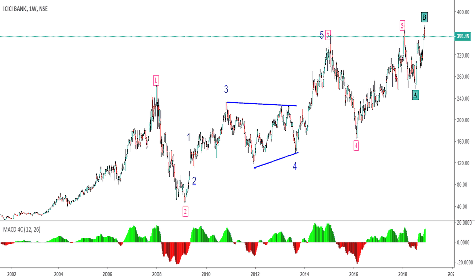 ICICIBANK: Ideal Elliott wave theory