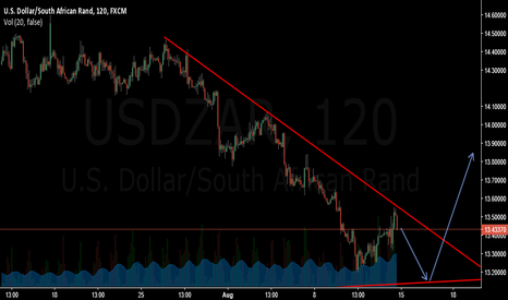 USDZAR: Last impulse on a 1hr setup