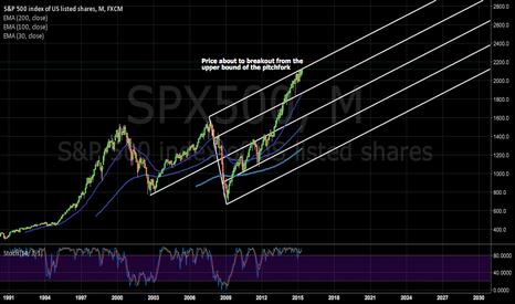 SPX500: S&P bulls stronger than ever!