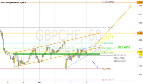 GBPCHF: GBPCHF/ реабилитация GBP или передышка?