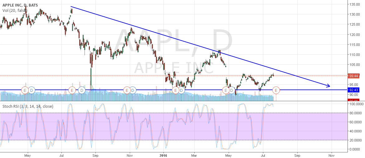 A DESCENDING TRIANGLE. APPLE INC (AAPL)