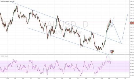 XAUUSD: gold sell