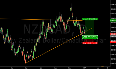 NZDCAD: NZDCAD long in sight