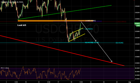 USDCHF: potential bearish trend continuation