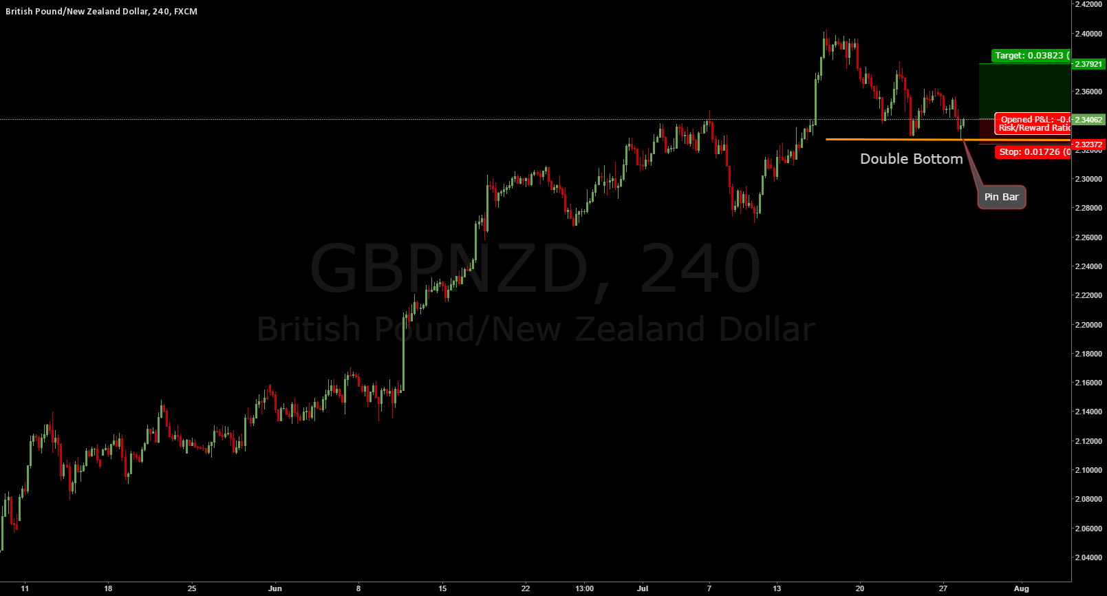 GBPNZD. Interesting Double Bottom