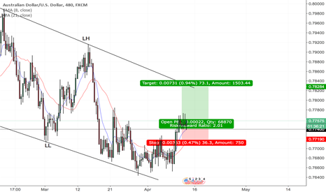 AUDUSD: Intraday AUDUSD Long Setup, Caution Against the Trend