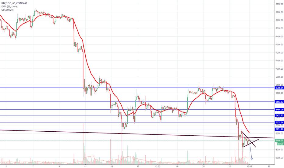 BTCUSD: BTC/USD формирует вымпел. Двигаемся дальше вниз?