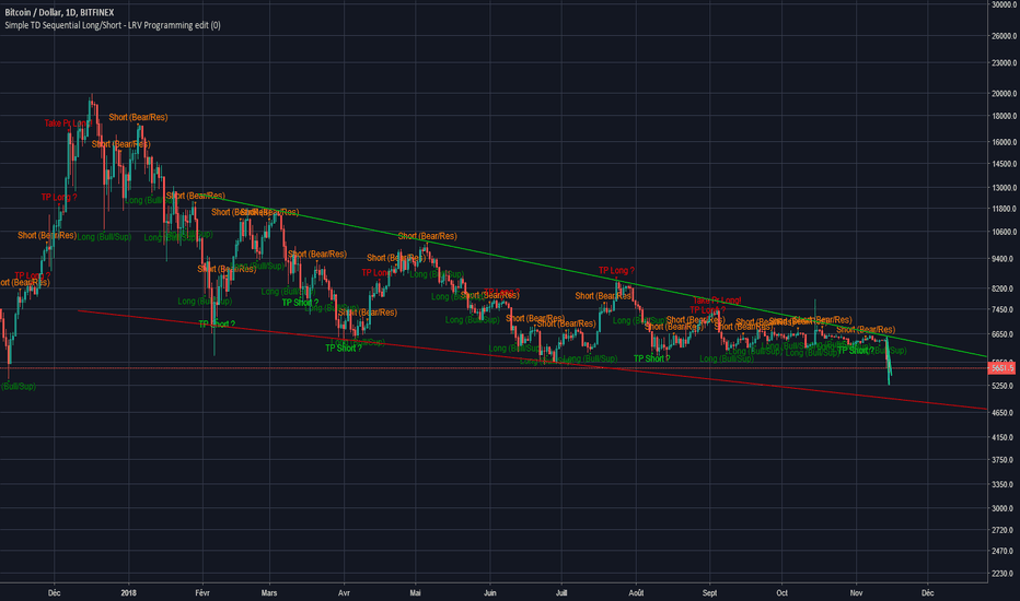 BTCUSD: Long and Short Signal Script TD Sequential - LRV Programming