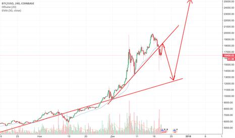 BTCUSD: Bitcoin летит на 13000 $?