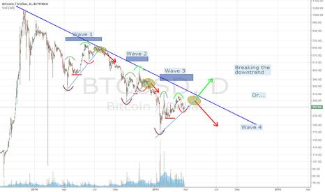 BTCUSD: Updated bearish waves pattern