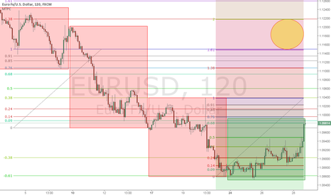 EURUSD: Monitoring Weekly Trading, Plus Elliot Wave Theory Consideration