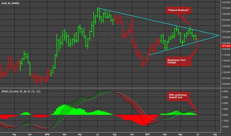 XAUUSD: GOLD: Clear Breakdown; $1125 next target