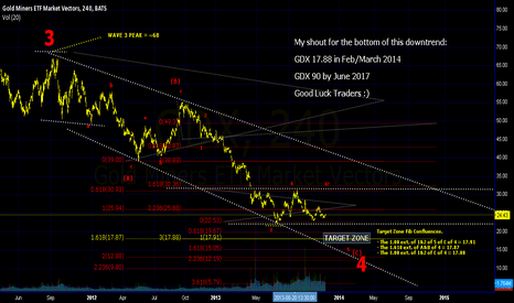 GDX: GDX Projection Next 4 Years