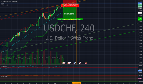 USDCHF: Overrated USD/CHF