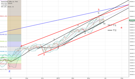 NDX: NASDAQ (14) Correction until end of August?