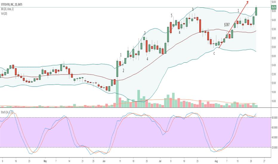 SFIX: SFIX - Wave 1 Target $38