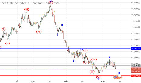 GBPUSD: GBP/USD: analisa wave