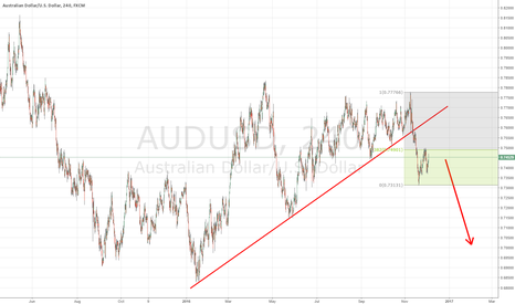 AUDUSD: AUDUSD SHORT: Fundamental and Technical