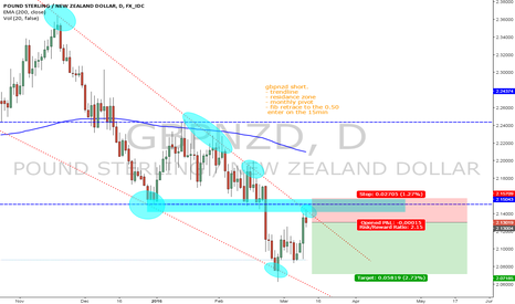 GBPNZD: gbpnzd looks shorty