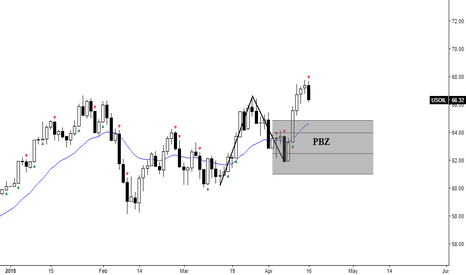 USOIL: CRUDE OIL_Daily: Looking to Buy In PBZ.