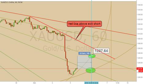 XAUUSD: gold resistance 1292