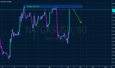 NATGASUSD: Natural gas from supply zone