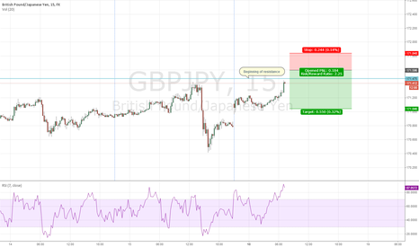 GBPJPY: Idea for London/NY