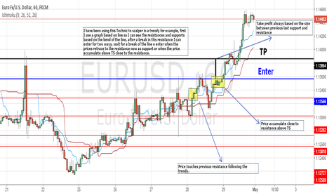 EURUSD: Trendy idea scalper