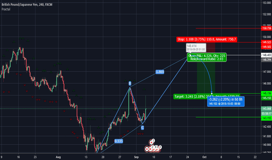 GBPJPY: Gonna wait for this GBPJPY short opportunity