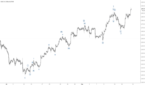 XAUUSD: Gold (XAU/USD) Elliott Wave - Is Gold in Wave 1 of 3 of 3/C?
