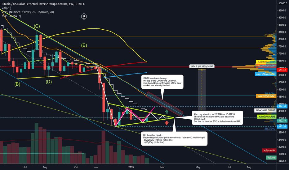XBTUSD: BITCOIN ($XBT): IN MORE PERSPECTIVE...