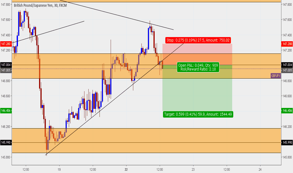 GBPJPY: GBPJPY SIGNALS