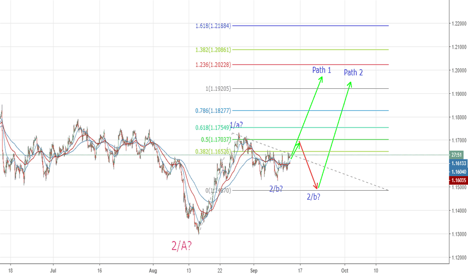 EURUSD: Possible Elliot Wave Count - EURUSD