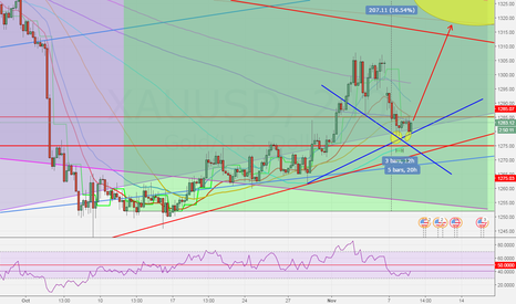 XAUUSD: Technically Speaking: Double bottom on gold, potential support