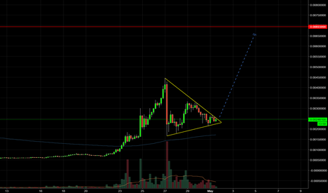 ZCLBTC: A major pull trend will start soon!