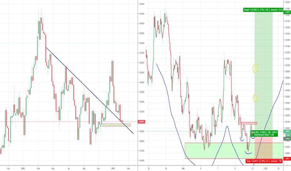 EURCAD: EURCAD Double bottom at long term support