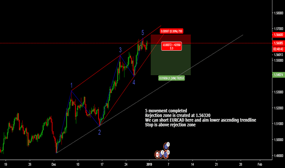 EURCAD: Rejection zone at last move