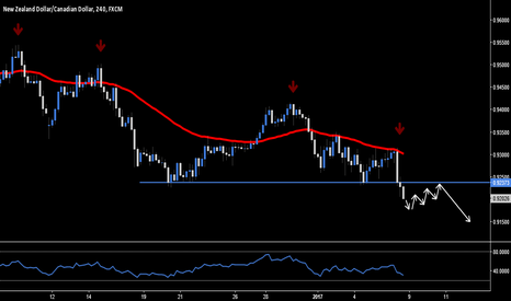 NZDCAD: NZD.CAD - Short Breakout Opportunity