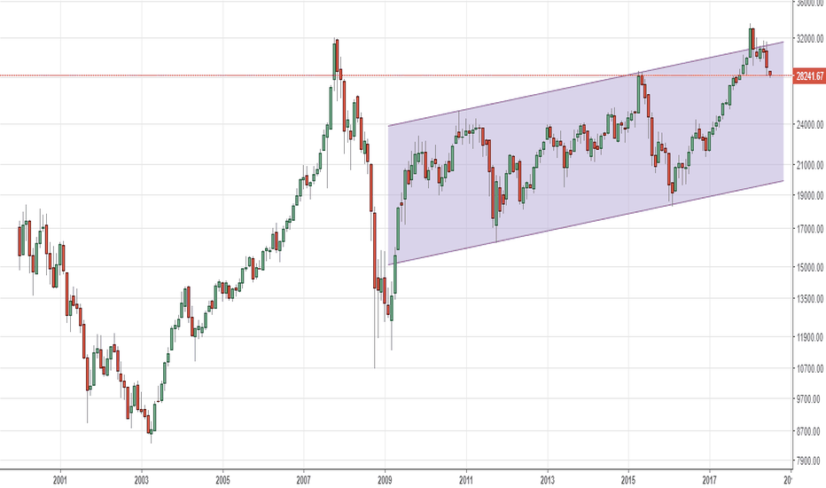 HSI: Hang seng - M -back in the channel? Down to 20k (unlikely)