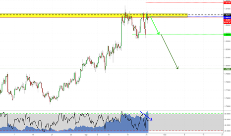 GBPNZD: Triple Top on GBPNZD
